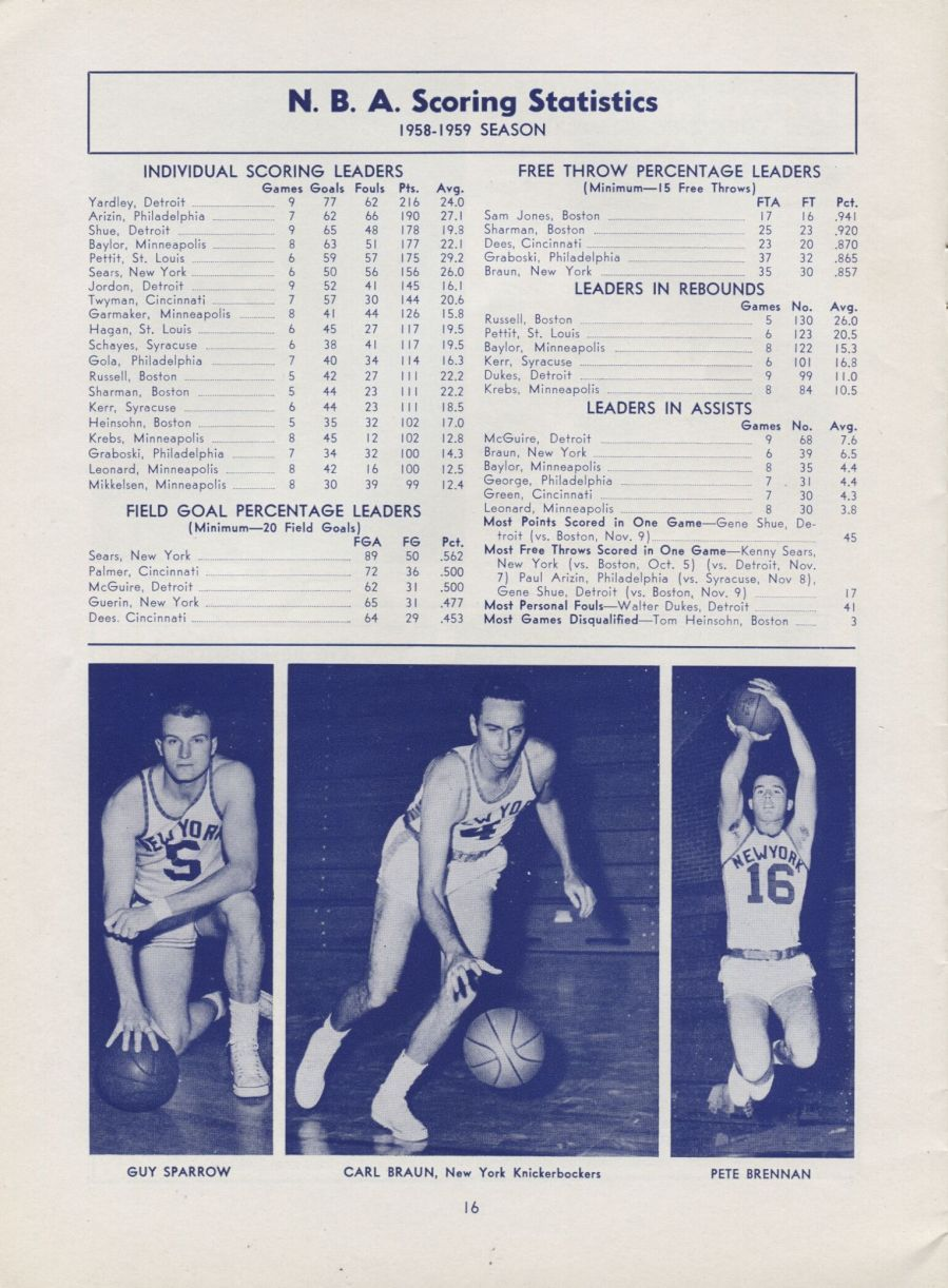 Item Detail 1958 New York Knicks vs Minneapolis Lakers signed